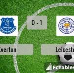 Match image with score Everton - Leicester