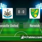 Match image with score Newcastle United - Norwich
