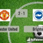 Match image with score Manchester United - Brighton