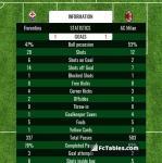 Match image with score Fiorentina - AC Milan