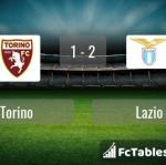 Match image with score Torino - Lazio