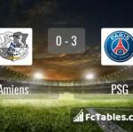 Match image with score Amiens - PSG