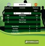 Match image with score Manchester City - Manchester United