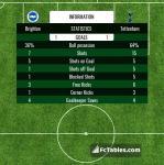 Match image with score Brighton - Tottenham