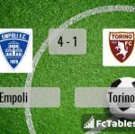 Match image with score Empoli - Torino
