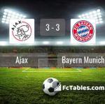 Match image with score Ajax - Bayern Munich