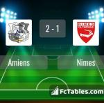 Match image with score Amiens - Nimes