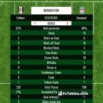 Match image with score Fulham - Liverpool