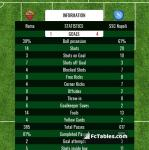 Match image with score Roma - SSC Napoli