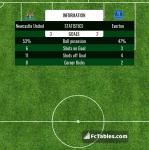 Match image with score Newcastle United - Everton
