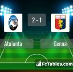 Match image with score Atalanta - Genoa