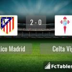 Match image with score Atletico Madrid - Celta Vigo