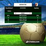 Match image with score RasenBallsport Leipzig - Augsburg