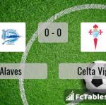 Match image with score Alaves - Celta Vigo