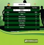 Match image with score Valencia - Real Betis