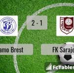 Match image with score Dinamo Brest - FK Sarajevo