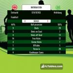 Match image with score Eintracht Frankfurt - Wolfsburg