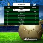 Match image with score Leeds - Brighton