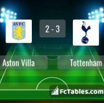 Match image with score Aston Villa - Tottenham
