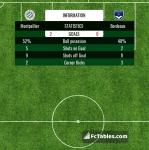 Match image with score Montpellier - Bordeaux