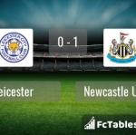 Match image with score Leicester - Newcastle United