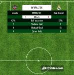 Match image with score Levante - Real Madrid