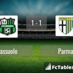 Match image with score Sassuolo - Parma