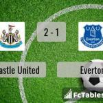 Match image with score Newcastle United - Everton