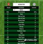 Match image with score Arsenal - Leicester
