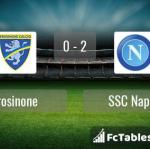 Match image with score Frosinone - SSC Napoli