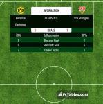 Match image with score Borussia Dortmund - VfB Stuttgart