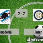 Match image with score Sampdoria - Inter