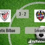 Match image with score Athletic Bilbao - Levante