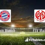 Preview image Bayern Munich - FSV Mainz