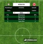 Match image with score RasenBallsport Leipzig - Eintracht Frankfurt