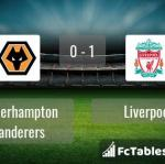 Match image with score Wolverhampton Wanderers - Liverpool