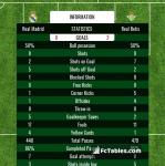 Match image with score Real Madrid - Real Betis