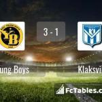 Match image with score Young Boys - Klaksvik