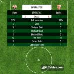 Match image with score Elche - Sevilla