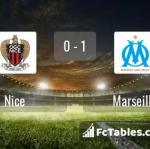 Match image with score Nice - Marseille