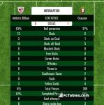 Match image with score Athletic Bilbao - Osasuna