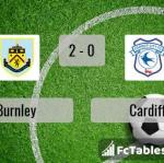 Match image with score Burnley - Cardiff