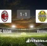 Match image with score AC Milan - Verona
