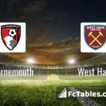Preview image Bournemouth - West Ham