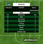 Match image with score Hertha Berlin - Borussia Moenchengladbach