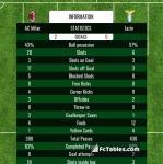 Match image with score AC Milan - Lazio