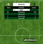 Match image with score Udinese - Juventus