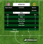 Match image with score Bayern Munich - Borussia Dortmund