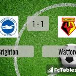 Match image with score Brighton - Watford