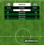 Match image with score Leicester - Brighton